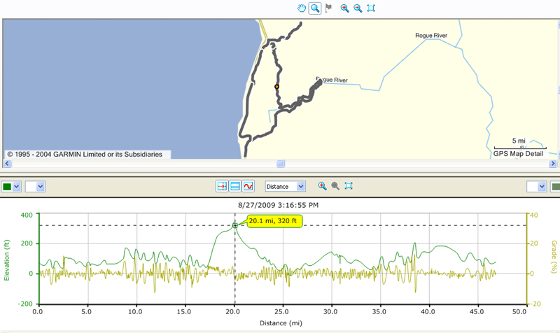 map of bike trip 47 miles northeast of Gold beach with elevation map below
